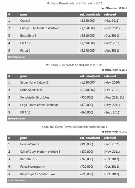 Lista de juegos descargados