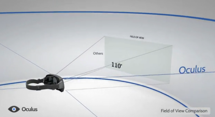 Oculus Rift Campo de visión