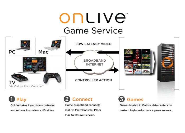 Servicio que ofrece OnLive