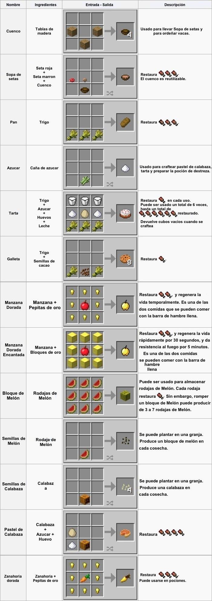 Cómo craftear comida en Minecraft