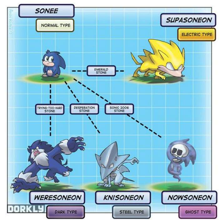 Dorkly Sonic